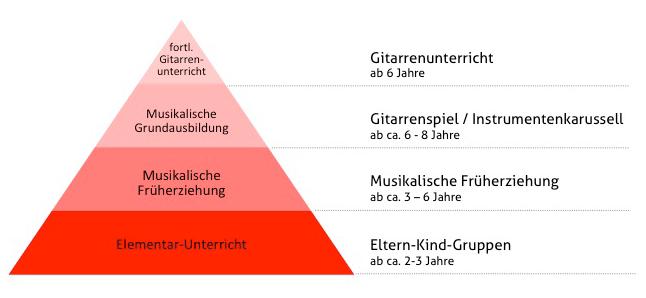 Musik-Beduerfnispyramide